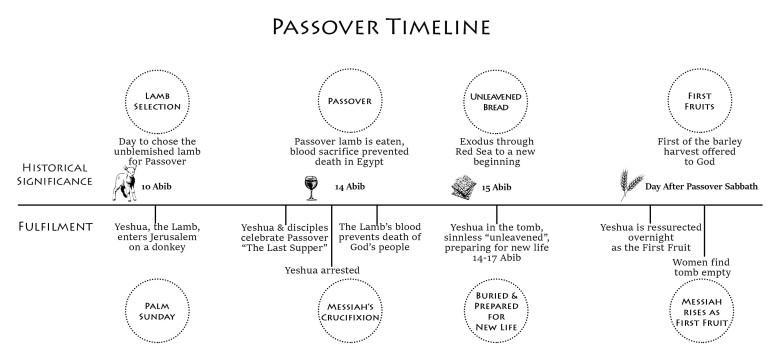 passover timeline