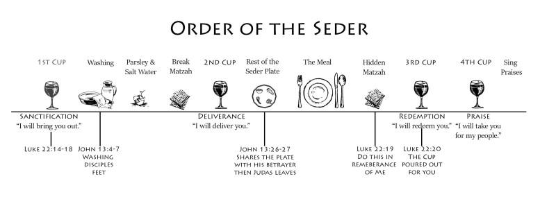 Seder